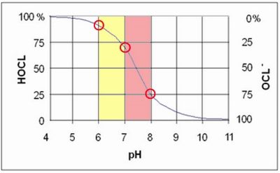 Hot tub pH determines chlorine effectiveness
