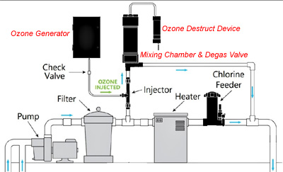 Ozone mixing chamber, de-gas valve and destruct device