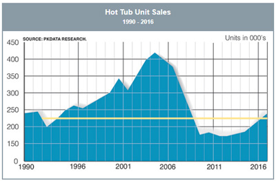 Hot tub unit sales 1990 - 2006